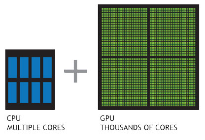 CPU 対 GPU