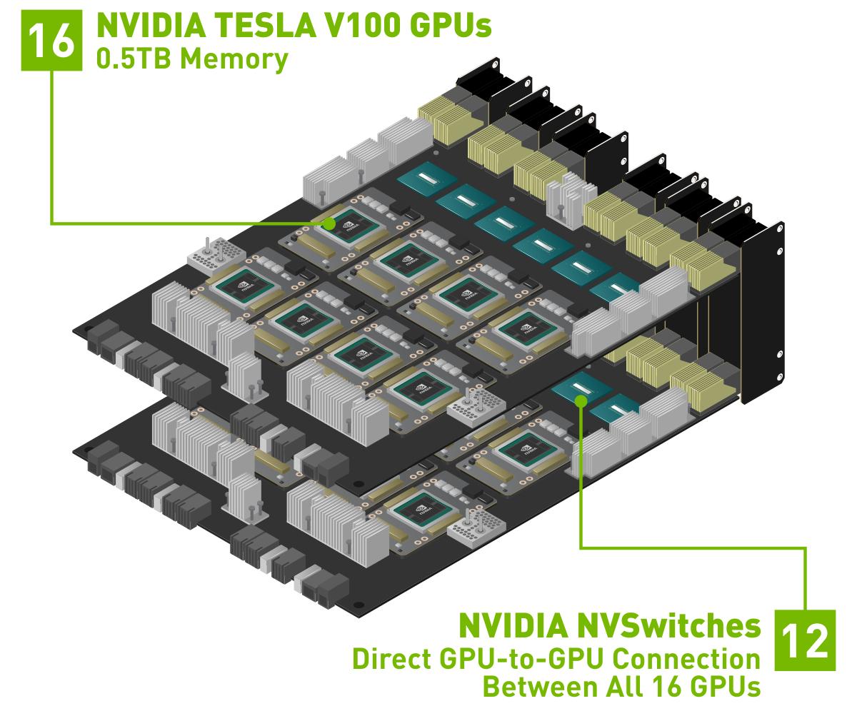 nvidia hgx-2
