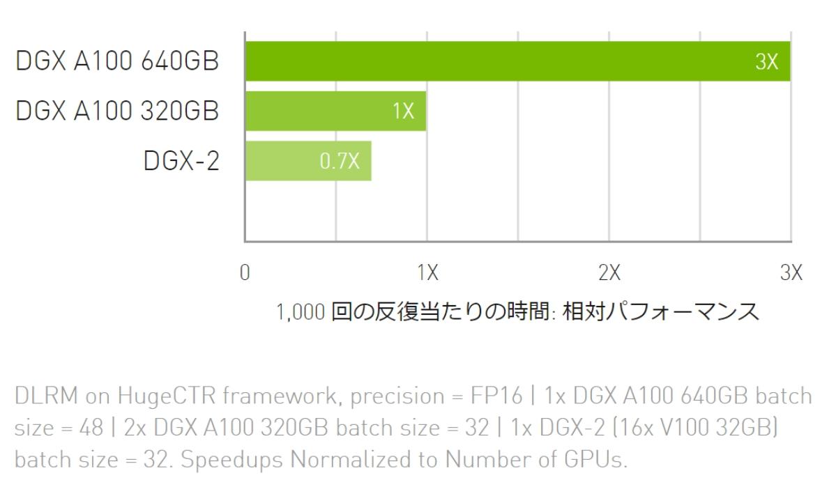 NVIDIA DGX A100 Performance